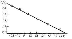 ГОСТ 12.1.044-89