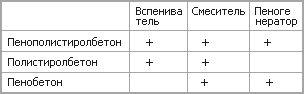 каталог оборудования для производства пенобетона от альтекс