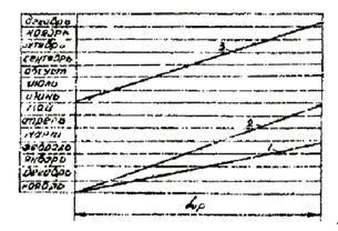 ВСН 195-83