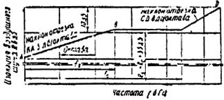 СНиП II-12-77