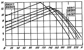 ГОСТ 19804.2-79 (1995)