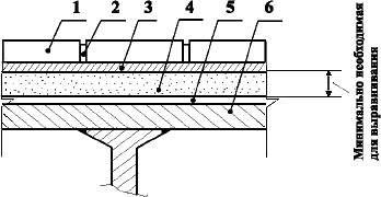 Полы с покрытием из керамических плиток и плит керамогранита по металлической плите перекрытия