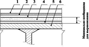 Полы с покрытием из линолеума и ковров по металлическому перекрытию