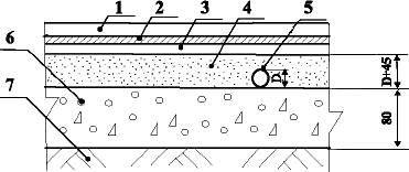 Подогреваемые полы с покрытием из линолеума и ковров по грунту Тип 19