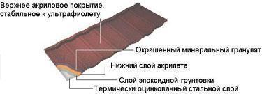 Металлочерепица (листы кровельные Ондустил)