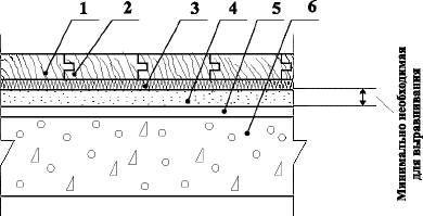 Полы с покрытием из паркета по железобетонной плите перекрытия, укладываемые плавающим способом Тип 9