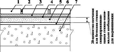 Полы с покрытием из керамических плиток и плит керамогранита по железобетонной плите перекрытия