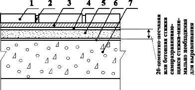 Полы с покрытием из плит из природного камня по железобетонной плите перекрытия