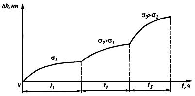ГОСТ 12248-96