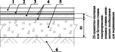 Полы с покрытием из алкидного (натурального) линолеума по грунту Тип 17