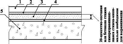 Полы с покрытием из алкидного (натурального) линолеума по железобетонной плите перекрытия Тип 28