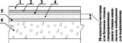 Полы в спортивных залах с покрытием из синтетических плиток и ковров по железобетонной плите перекрытия Тип 29