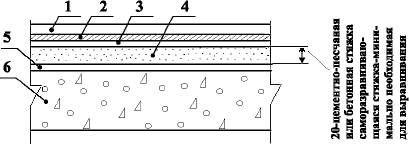 Полы с покрытием из ПВХ, ХВ, линолеума по железобетонной плите перекрытия Тип 26