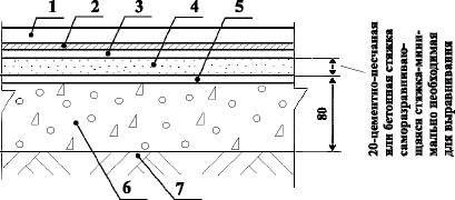 Полы в спортивных залах с покрытием из синтетических плиток и резины по грунту Тип 18
