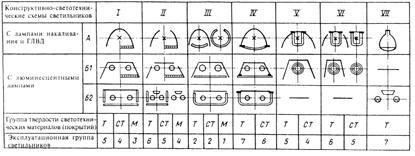 СНиП 23-05-95