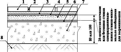 Попы с покрытием из керамических плиток и плит керамогранита по грунту