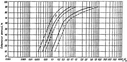 СНиП 2.06.05-84 (1990)