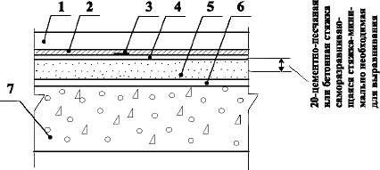 Полы с покрытием из электропроводного поливинилхлоридного линолеума по железобетонной плите перекрытия