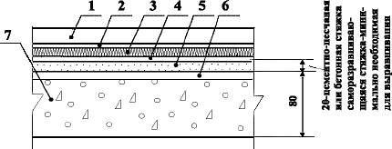Полы с покрытием из ПВХ и ковров по железобетонной плите перекрытия со звукоизоляцией