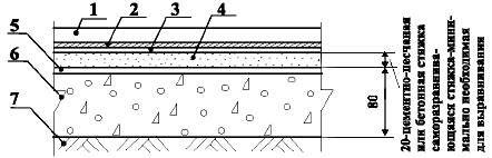 Полы с ковровым покрытием по грунту Тип 16