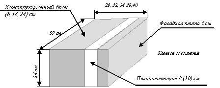Блоки бетонные строительные Югат