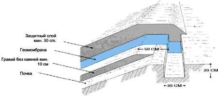 10. Принципы установки геомембраны: