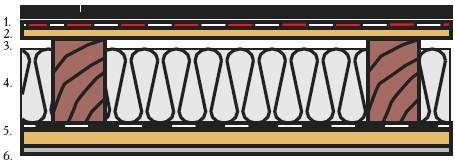 Рекомендуемые структуры кровельного кожуха наклонной кровли - применение подкровельных мембран ЮТАВЕК и диффузионных пленок ЮТАФОЛ ДТБ 150