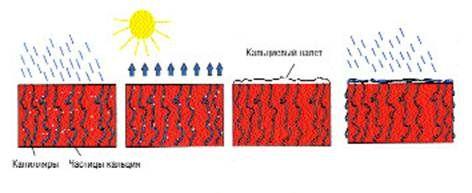hightech pigments возможности повышения интенсивности цвета без изменения дозировки