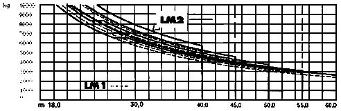 Грузовысотные характеристики крана LIEBHERR 200EC-H10 (200ЕС-Н10 Litronic)