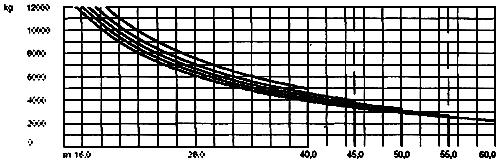 Грузовысотные характеристики крана LIEBHERR 200EC-H12