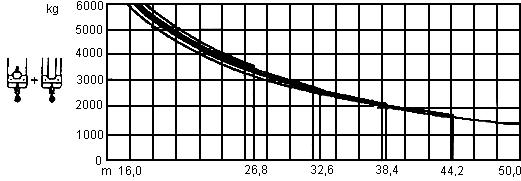 Грузовысотные характеристики крана LIEBHERR 100LG (120НС)