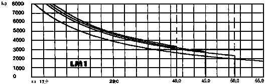 Грузовысотные характеристики крана LIEBHERR 132EC-H 8 (132ЕС-Н 8 Litronic)