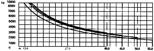 Грузовысотные характеристики крана LIEBHERR 132EC-H 10