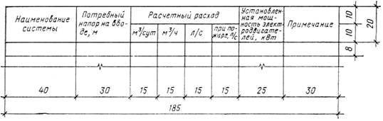 ГОСТ 21.601-79 (1983)