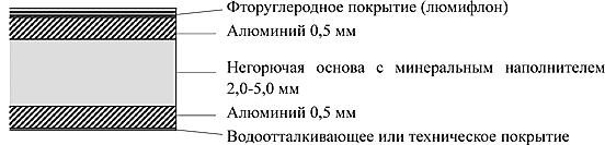 КОМПОЗИТНЫЙ МАТЕРИАЛ ALPOLIC