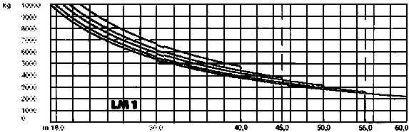 Грузовысотные характеристики крана LIEBHERR 180EC-H 10 (180EC-H 10 Litronic)