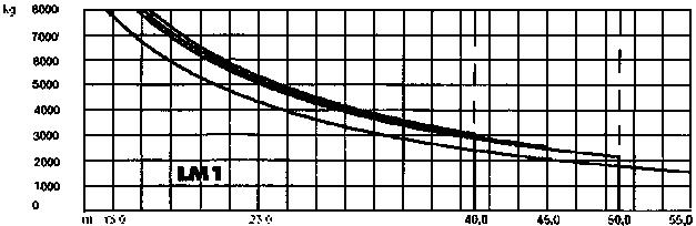 Грузовысотные характеристики крана LIEBHERR 112ЕС-Н8 (112ЕС-Н8 Litronic)