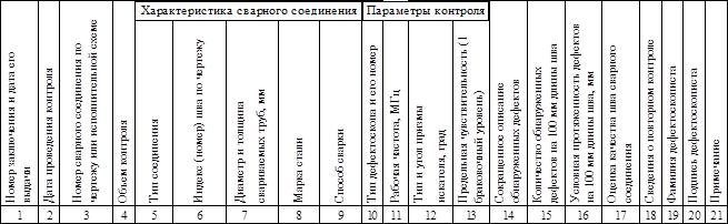 ВСН 478-86