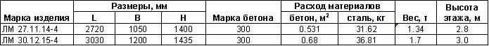 Марши лестничные (ЛМ) ГОСТ 9818-85, серия 1.151.1-6, 1.151.1-7